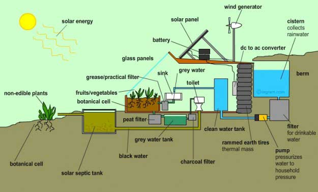Earthship Water Recycling