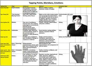 Emotional Freedom Techniques (EFT Tapping Points)