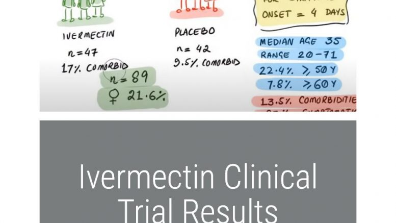 Ivermectin Clinical Trials Results [Videos]