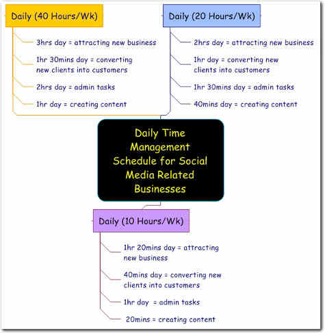 Time Management for Social Media